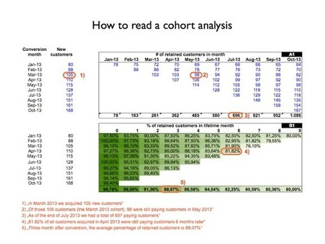 The Angel VC: Excel template for cohort analyses in SaaS | Startup | Scoop.it