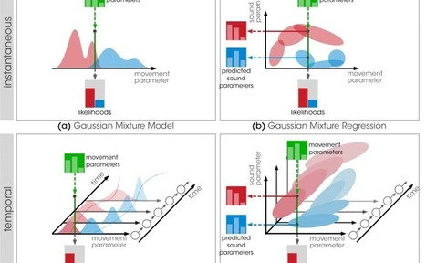mubu.*mm: Probabilistic Models for Designing Motion & Sound Relationships | Informatique musicale | Scoop.it