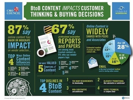 87% of B2B buyers say online content makes a major impact | Online Visibility For The Non-Savvy Entrepreneur | Scoop.it