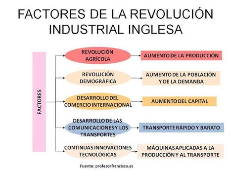 Factores de la Revolución Industrial | Ainhoa Revolución Industrial | Scoop.it