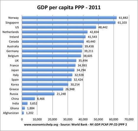 GDP per Hours Worked v GDP per Capita | Economics Blog | European Finance & Economy | Scoop.it