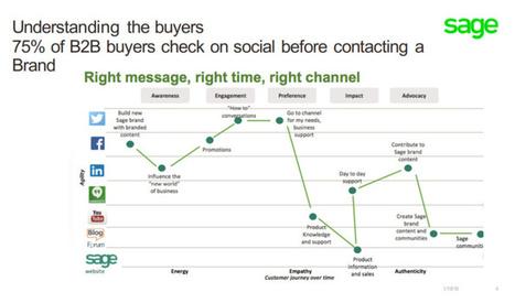 Marketing mix et Generation de leads en B2B, synthese de la conference de l'Adetem | Veille et Innovation en Marketing B2B | Scoop.it
