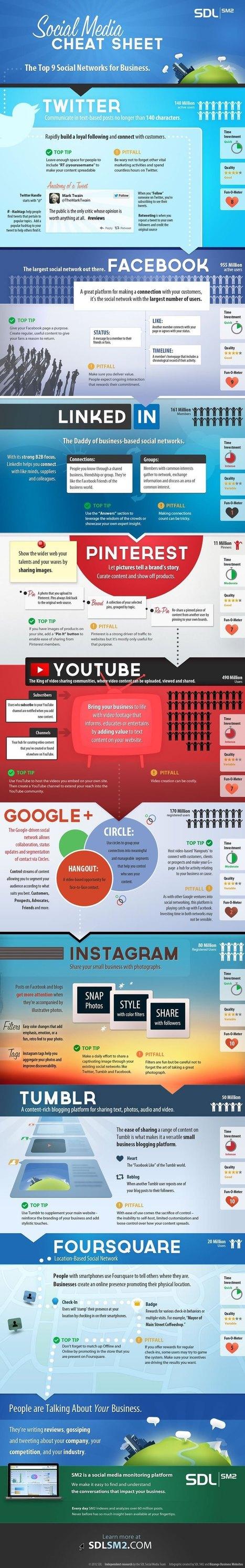 Todas las claves de todas las redes sociales. #socialmedia #tutorial | Café Emprendedor | Scoop.it