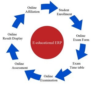Smart Educational ERP Software Manages the School Administration | SMS System For Schools | Scoop.it