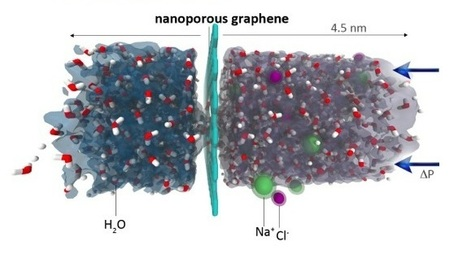 Graphene Makes Saltwater Drinkable | The Future of Water & Waste | Scoop.it