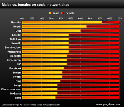 Women's Preferences in Web Design | Art - Craft - Design- Net | Scoop.it
