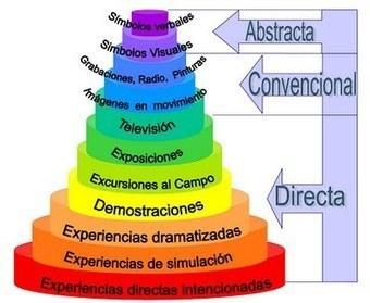 Enfoques comunicativos | DidáctIca da lingua | Scoop.it