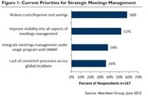 Strategic Meetings Management Technology: Building a Business Case is Now | Shopping Strategic Meeting Management Software | Scoop.it
