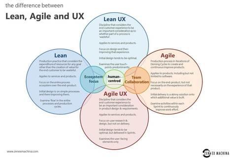 lean-agile-and-ux1.jpg (1513x1044 pixels) | UX | Scoop.it