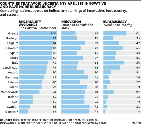 If Greece Embraces Uncertainty, Innovation Will Follow | Complex systems and projects | Scoop.it