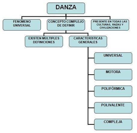 El concepto de danza educativa   Didáctica de la Danza   Scoop.it