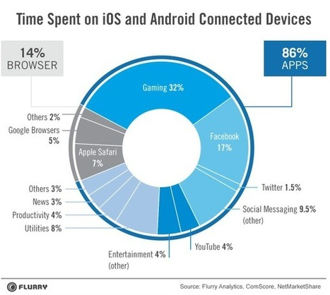 Native Mobile Apps May Dominate Now, But The Mobile Web Will Endure | Marketing Apps | Scoop.it