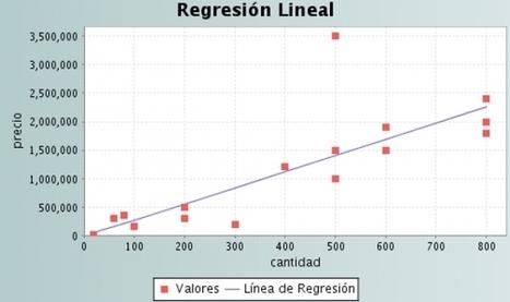 Regresión lineal y sus aplicaciones | Análisis por Regresión | Scoop.it