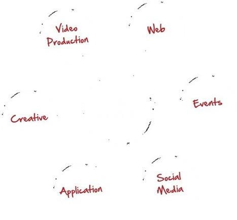 Corporate Video, HR Training Videos, Industrial Training Videos, Machine Manufacturers Video, HR Training Videos. | corporate video | Scoop.it