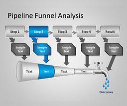 Pipeline Funnel Analysis PowerPoint Template | powerpoint | Scoop.it