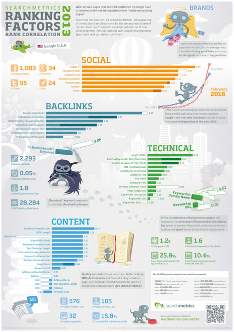 Infographic: 2013 SEO Ranking Factors, From SearchMetrics - Search Engine Land | Notícias | Scoop.it