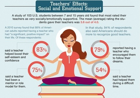 Teacher Statistics: How Teachers Make a Difference | Encourage Responsible Behavior: Classroom Management and Discipline | Scoop.it