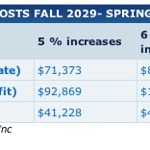 What College Tuition Will Look Like in 18 Years | Failures in Education | Scoop.it