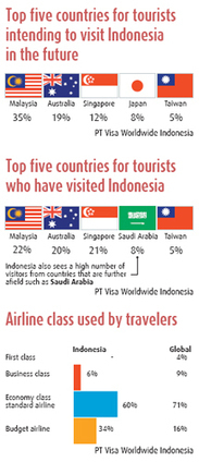 Tourists love Indonesia for its affordability, study says | Scoop Indonesia | Scoop.it