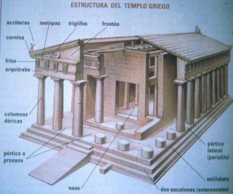 TECNÉ. Técnicas constructivas en el mundo griego | Net-plus-ultra | Scoop.it