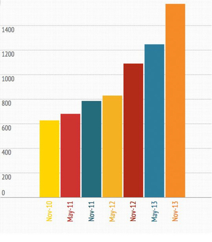 Le poids des pages web a explosé de 150% en trois ans | Boîte à outils du web 2.0 | Scoop.it