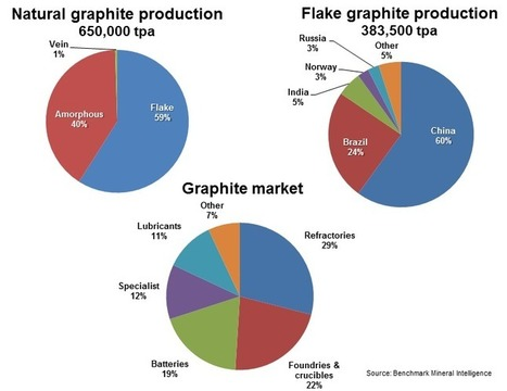 Graphite's future: what lies ahead? | Raw Materials Scarcity | Scoop.it
