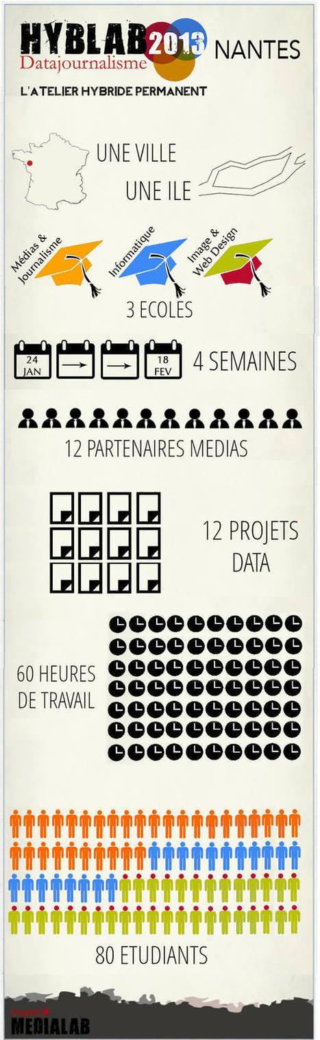 HybLab 2013 : Les médias nantais jouent aux cobayes et aux îliens - Espace fumeux - Chroniques - Terri(s)toires | partage&collaboratif | Scoop.it