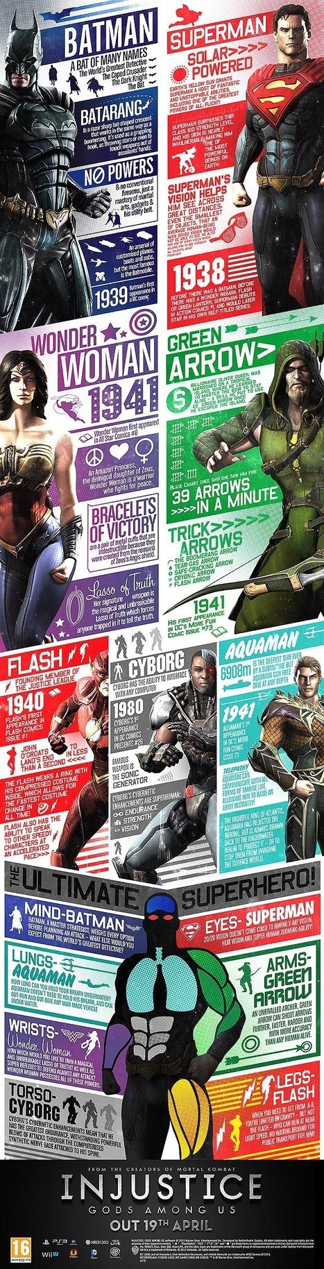 Injustice: Gods Among Us info graphics - Mortal Kombat Nexus online Forums | Design | Scoop.it