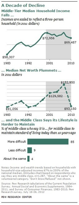 The Lost Decade of the Middle Class | United Way | Scoop.it