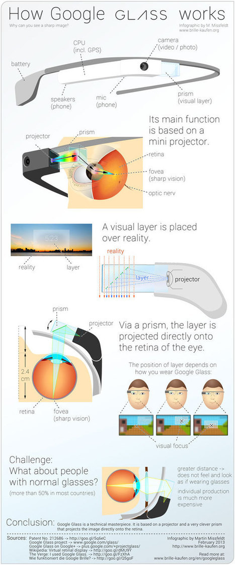 Google Glass (infographic) - How it works | le monde des lunettes online | Scoop.it