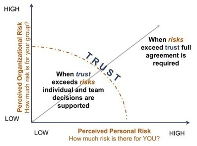 Agreement vs Alignment: Top Teams and Trust | venture + philanthropy | Scoop.it