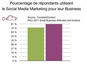 Pour 45% des PME, le Social Media Marketing prend peu de temps | | Social Media Curation par Mon Habitat Web | Scoop.it