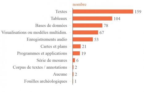 Sauvegarder les données des chercheurs | LaLIST Veille Inist-CNRS | Scoop.it
