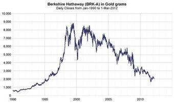 The Golden Truth: More On Gold And The Economy... #Buffet | Gold and What Moves it. | Scoop.it