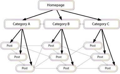 Télécharger la CheckList SEO | Search Engine Optimization | Scoop.it