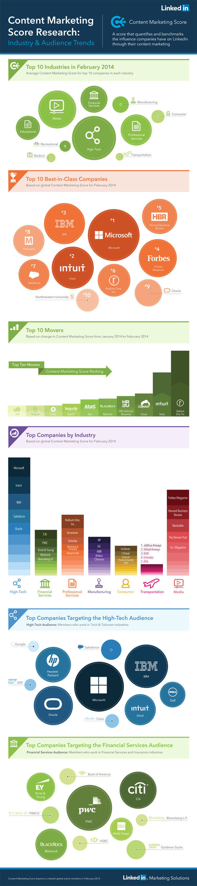 LinkedIn Content Marketing Score Industry and A...