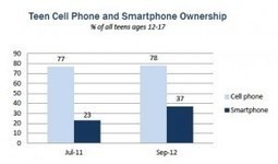Teens' tech getting very mobile: New study | NetFamilyNews.org | Beyond the Stacks | Scoop.it