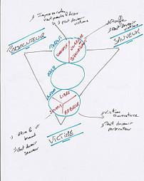 Triangle dramatique : arrêtez de jouer (3/3) : PAE et triangle | Osez Oser | Scoop.it