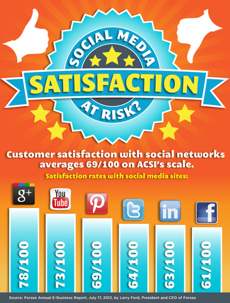 Is Google+ Really More Highly Rated than Twitter & Facebook? [INFOGRAPHIC] | DV8 Digital Marketing Tips and Insight | Scoop.it