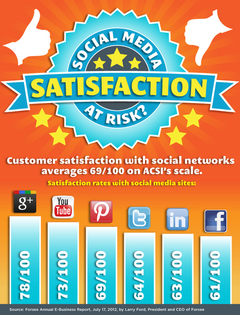 Is Google+ Really More Highly Rated than Twitter & Facebook? [INFOGRAPHIC] | visualizing social media | Scoop.it