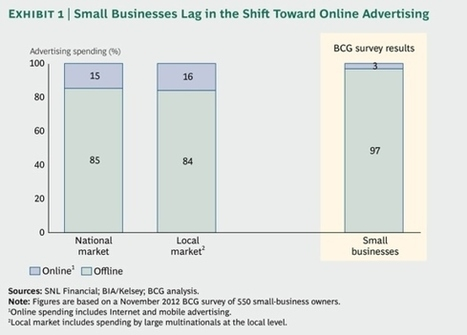 Why Aren't Small Business Owners Taking Advantage of Online Marketing? | Phero2 | Scoop.it