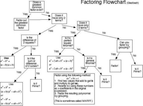 Polys/Factoring | Solving Equations by Factoring | Scoop.it