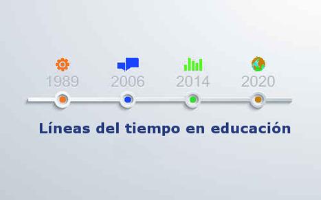 Uso didáctico de las líneas del tiempo | EDUCACIÓN Y PEDAGOGÍA | Scoop.it