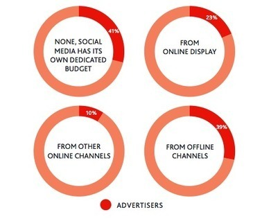 How Marketers Are Using Paid Social Media, New Research | Social Media Examiner | The Good Scoop | Scoop.it