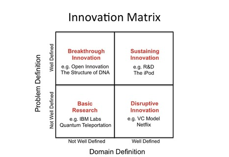 What is Innovation? - by Greg Satell, Innovation Excellence (blog) | Future Knowledge Management | Scoop.it