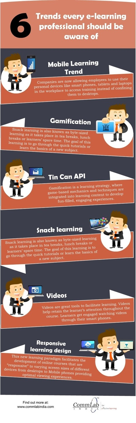 E-learning Design & Development – 6 Path Breaking Trends [Infographic] | Learning & Mind & Brain | Scoop.it