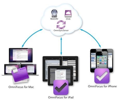 OmniFocus for iPad - The Omni Group | iPad Tips in Business | Scoop.it
