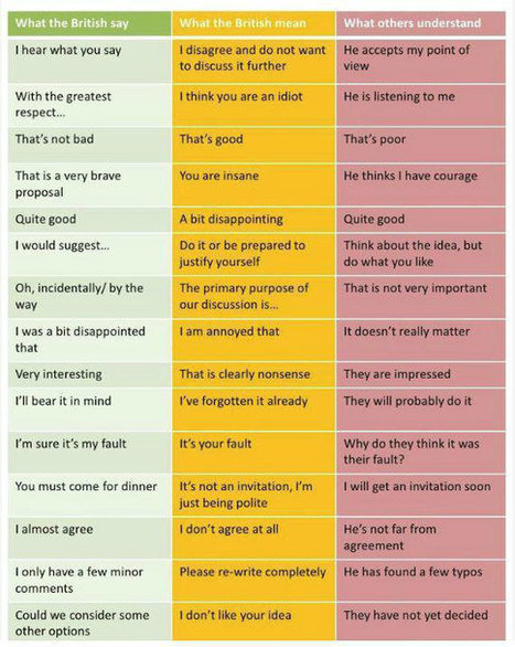 Twitter / alezavrill: What the British say, what ... | David Bradshaw ESOL | Scoop.it