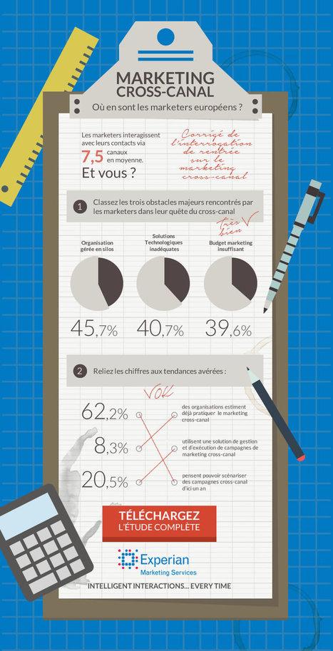 Infographie marketing cross-canal : où en sont les marketers ? | Marketing Mobile, omnicanal, cross canal, | Scoop.it