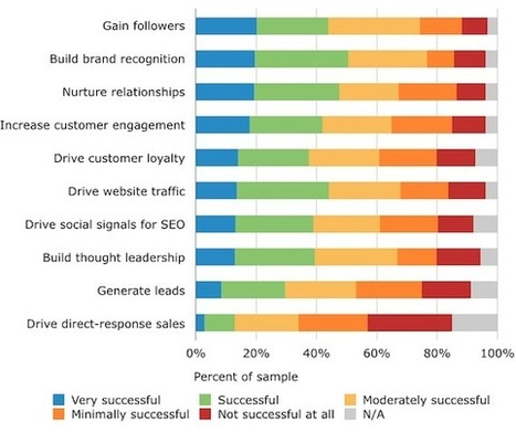 Study: How Marketers Optimize Their Social Media Content | Marketing | Scoop.it